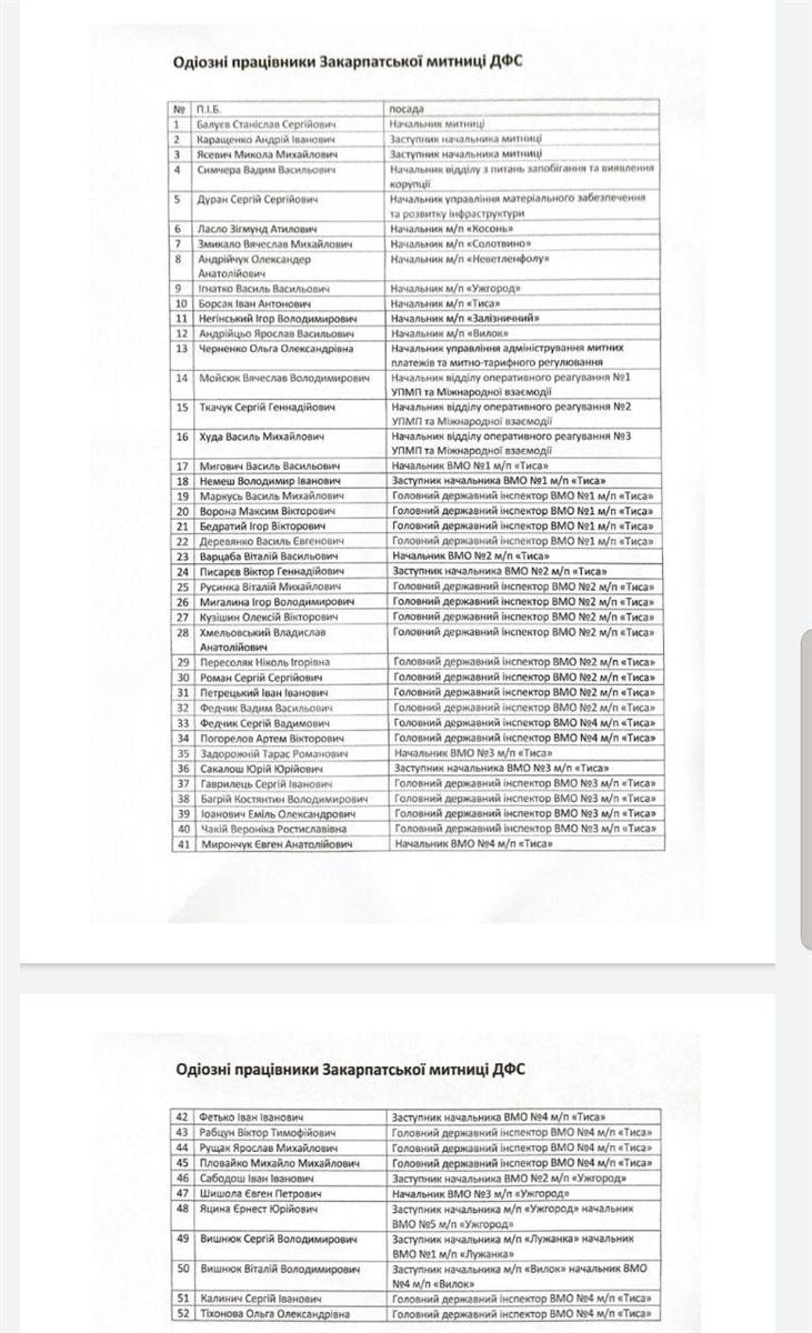 Список одиозных сторудников Закарпатской таможни